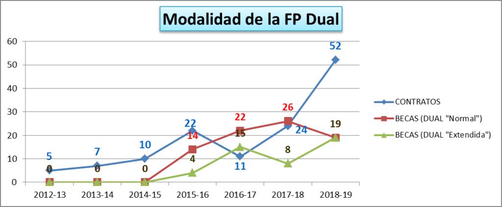 modalidaddes fp dual