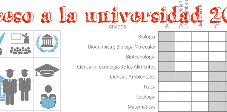 Acceso a la Universidad para el curso 2016/17