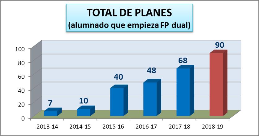 total de planes FP dual